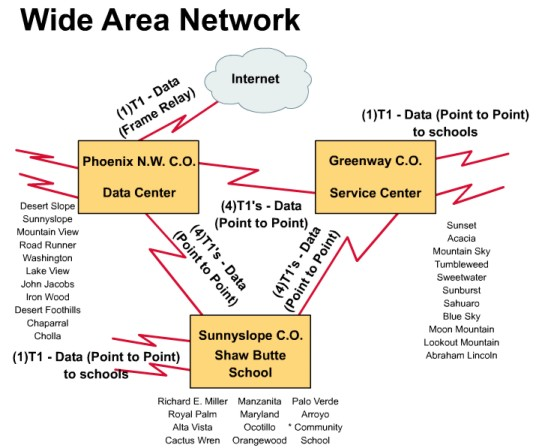 WAN (Wide Area Network) Requirement