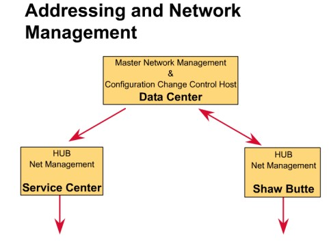 Addressing and network management