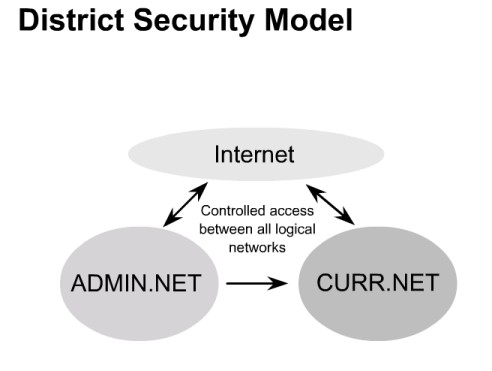 District security model